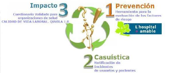 Observatorio Iberoamericano de la VOE en el sector sanitario