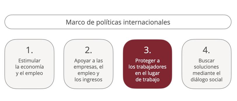 Marco de políticas internacionales